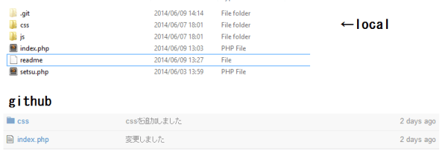 """Screenshot of Windows file folder with these directories: .git, css, js. And these files: index.php, readme, setsu.php. The word """"local"""" with an arrow points to the css-folder. Below, screenshot with heading """"github"""", and a css-folder and index.php-file"""