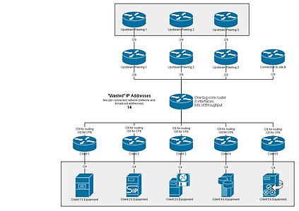 Network diagram number 1