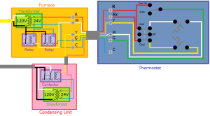 hvac  On a thermostat, are