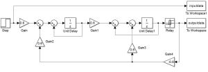 How to get a transfer function from a Simulink model into