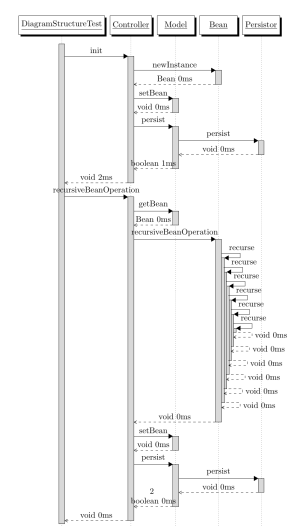 uml  How to Generate a Sequence Diagram from Java Source