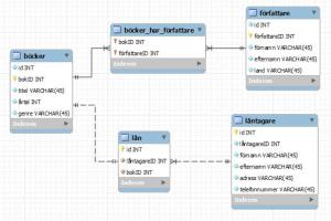 MySQL ER diagram, chen notations explaination  Stack Overflow