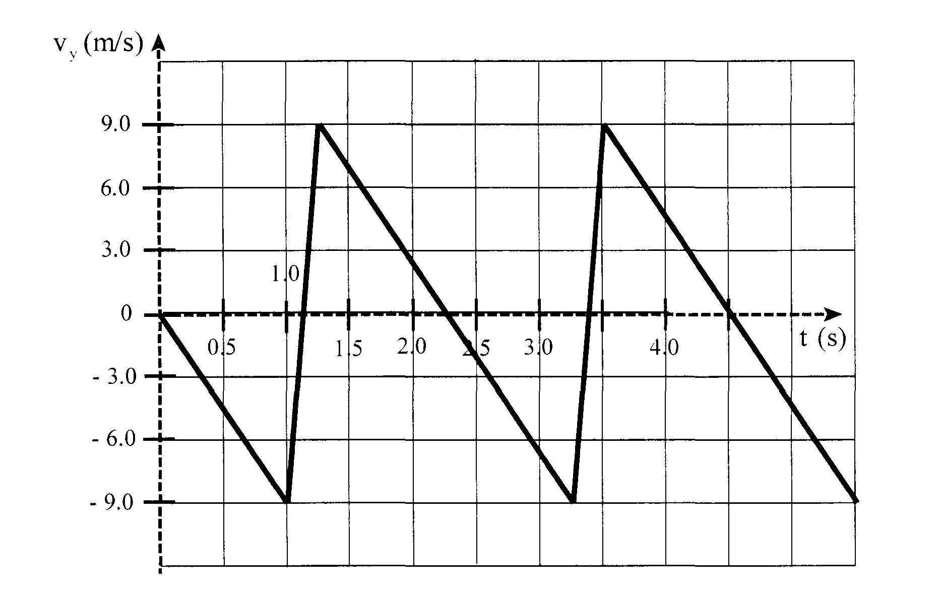 How Do I Plot A Graph With The X Axis Across The Middle
