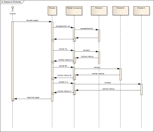 java  sequence diagram request portlet  Stack Overflow