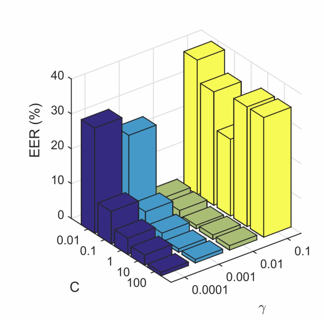 Bar Chart Vs Histogram Statistics