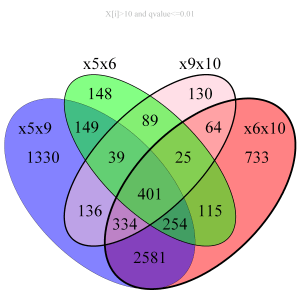 r  VennDiagram  internal labels  Stack Overflow
