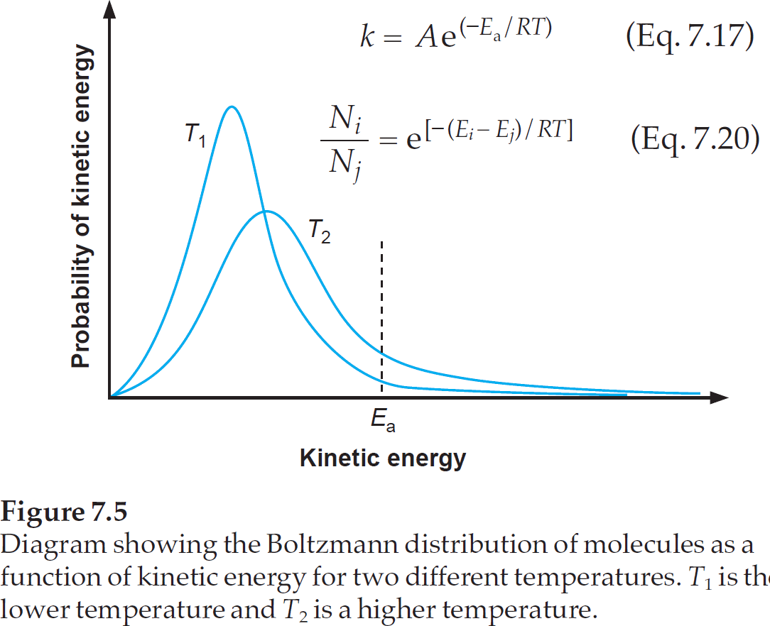 How To Calculate Activation Energy From A Graph