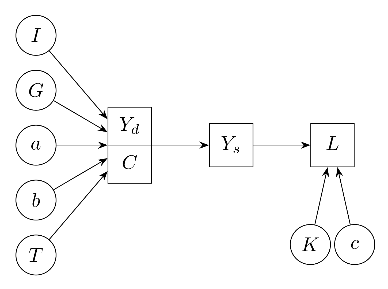 Path Diagram Using Tikz