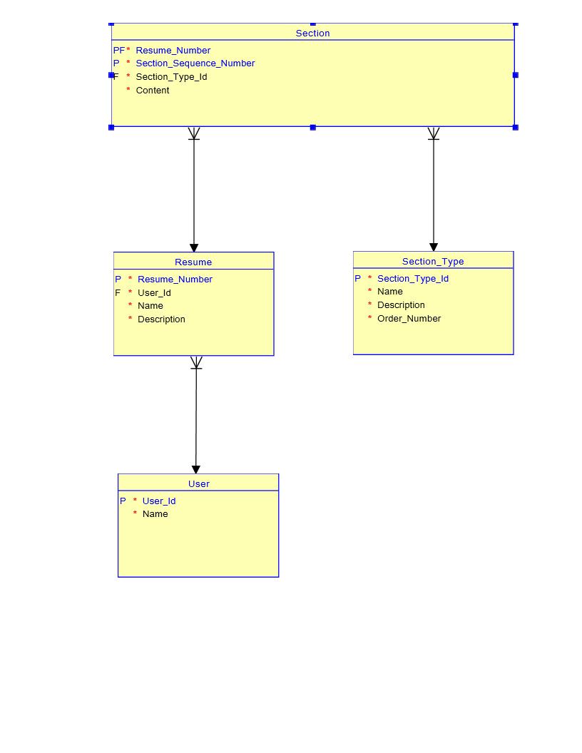 database cv