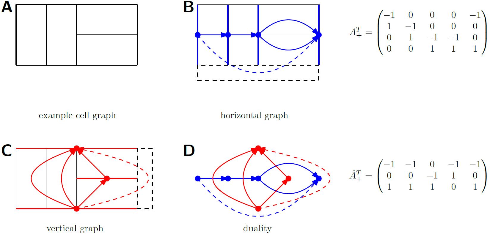 Relationship Between Graphs Describing Horizontal And