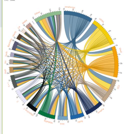 Github repository languages chord diagram