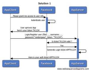authentication  How to use OAuth with Forms auth  Stack