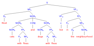 syntax  Drawing tree diagrams of ambiguous sentences