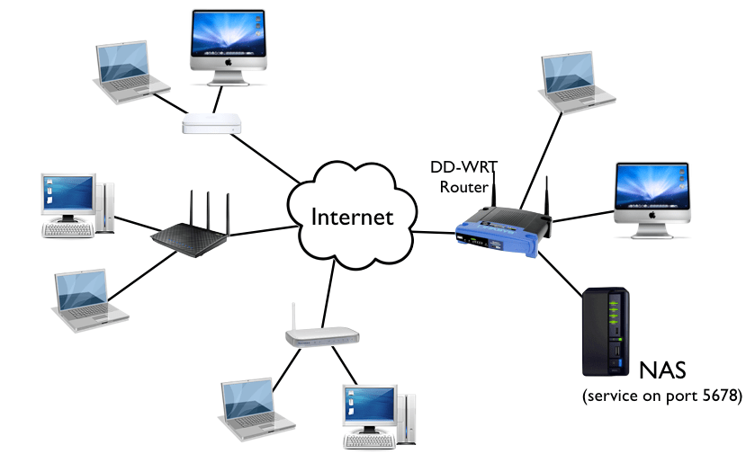 Securing A Network Attached Storage On The