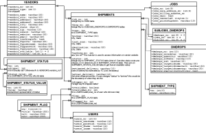 Auto Generate Database Diagram MySQL * | Stack Over Flow