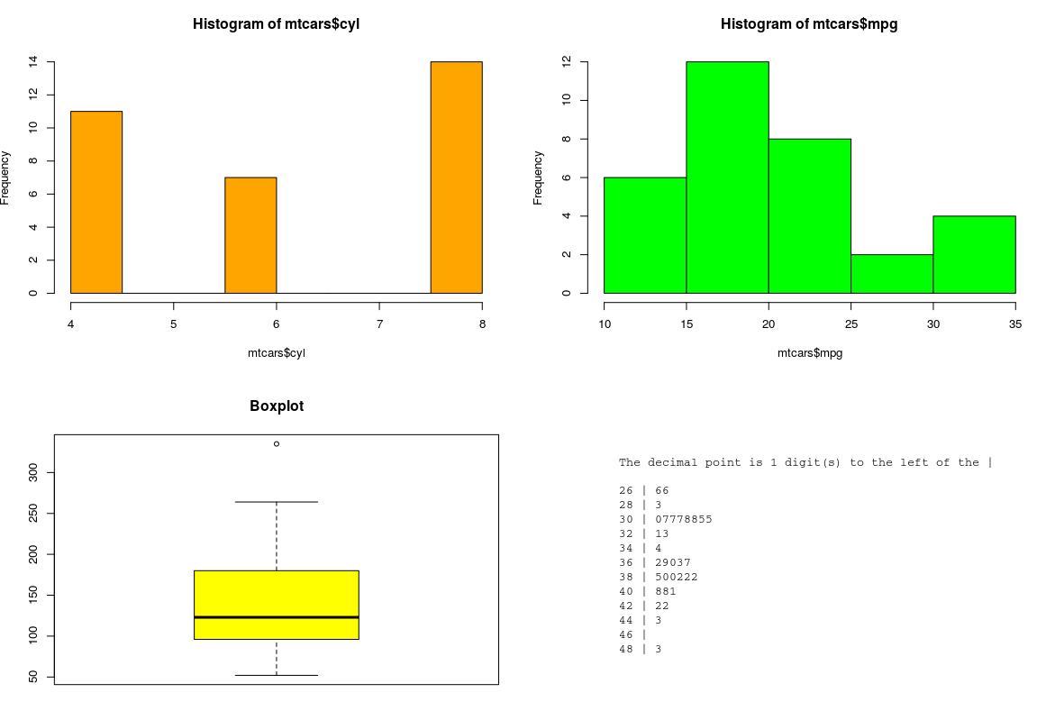 How To Add Stem Leaf Plot In R Subplot