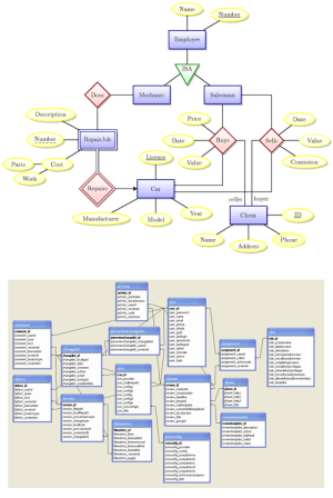 erd  ER vs database schema diagrams  Database