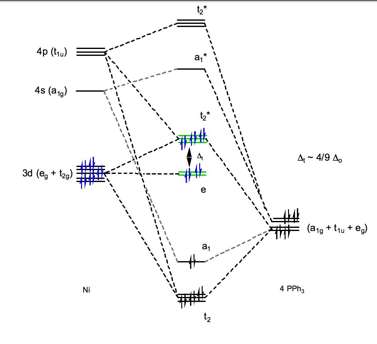 Square Planar Mo Diagram