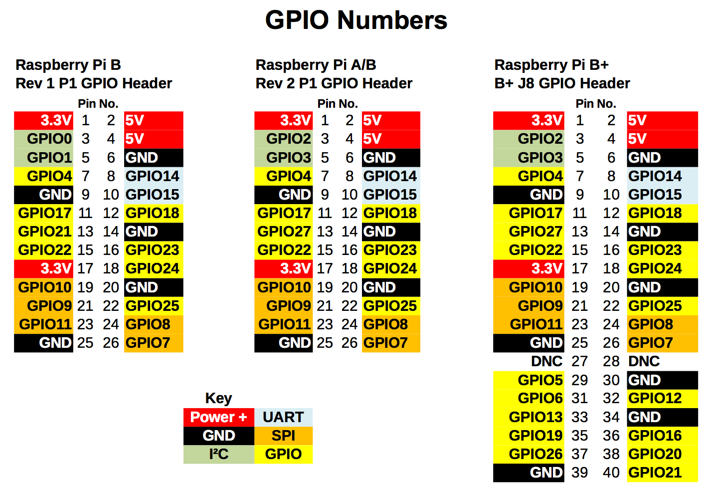 Raspberry Pi GPIO Comparison