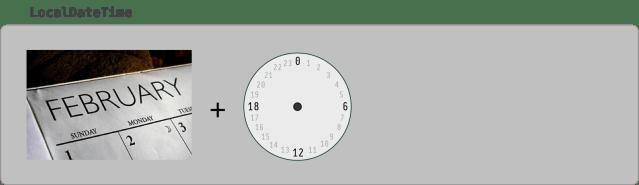 Diagram showing a calendar plus clock for a LocalDateTime.