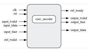 tikz pgf  Input Output Block Diagram  TeX  LaTeX Stack