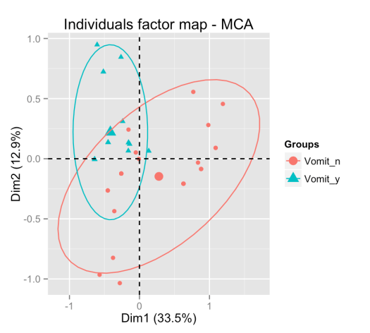 Individuals factor map - MCA with two concentration ellipses