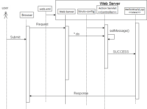 java  hello world example struts Sequence diagram  Stack