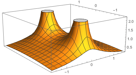 Plotting The Modular Surface Of A Complex Function