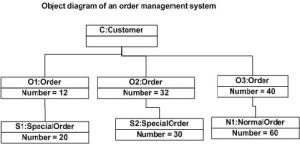 uml  What is the difference between a Class Diagram vs an