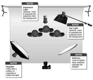 portrait  What are standard lighting setups for 23