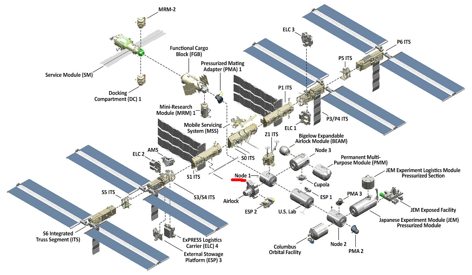 Can They Isolate Individual Modules On The Iss