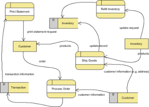 Eclipse plugin\Java Library to create flow diagrams  Stack Overflow
