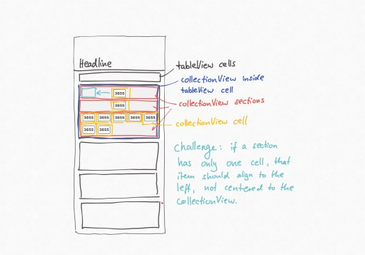 collectionView inside tableView cell