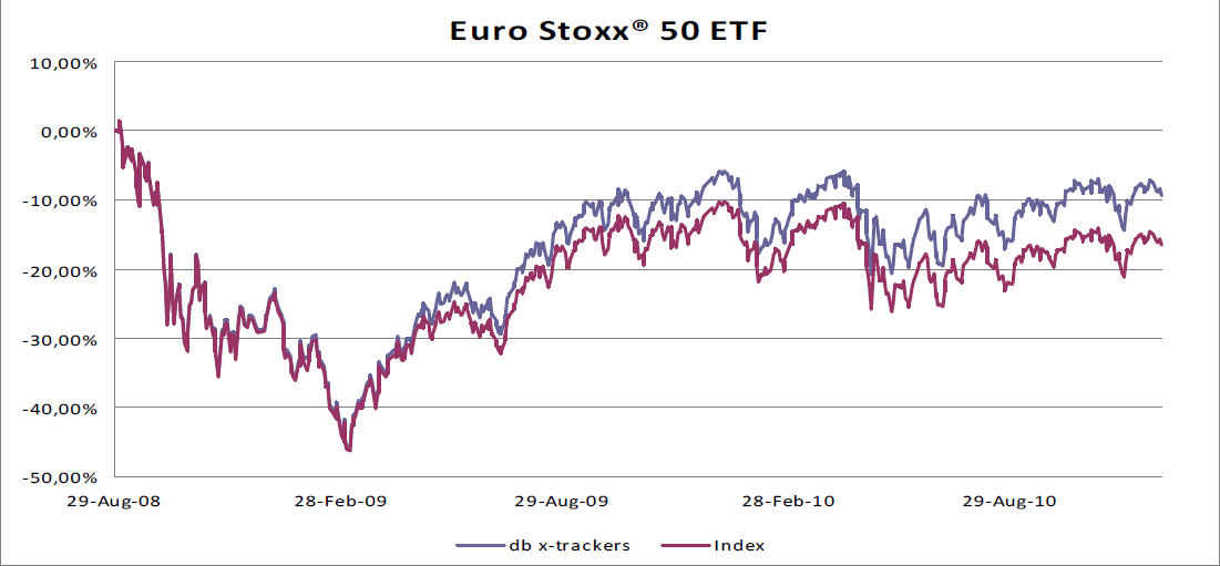 Arbitrage How Can An ETF Outperform Its Benchmark Index