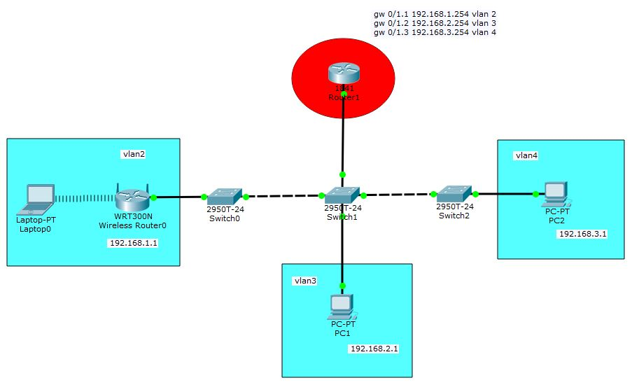 Packet Tracer 7 visualization