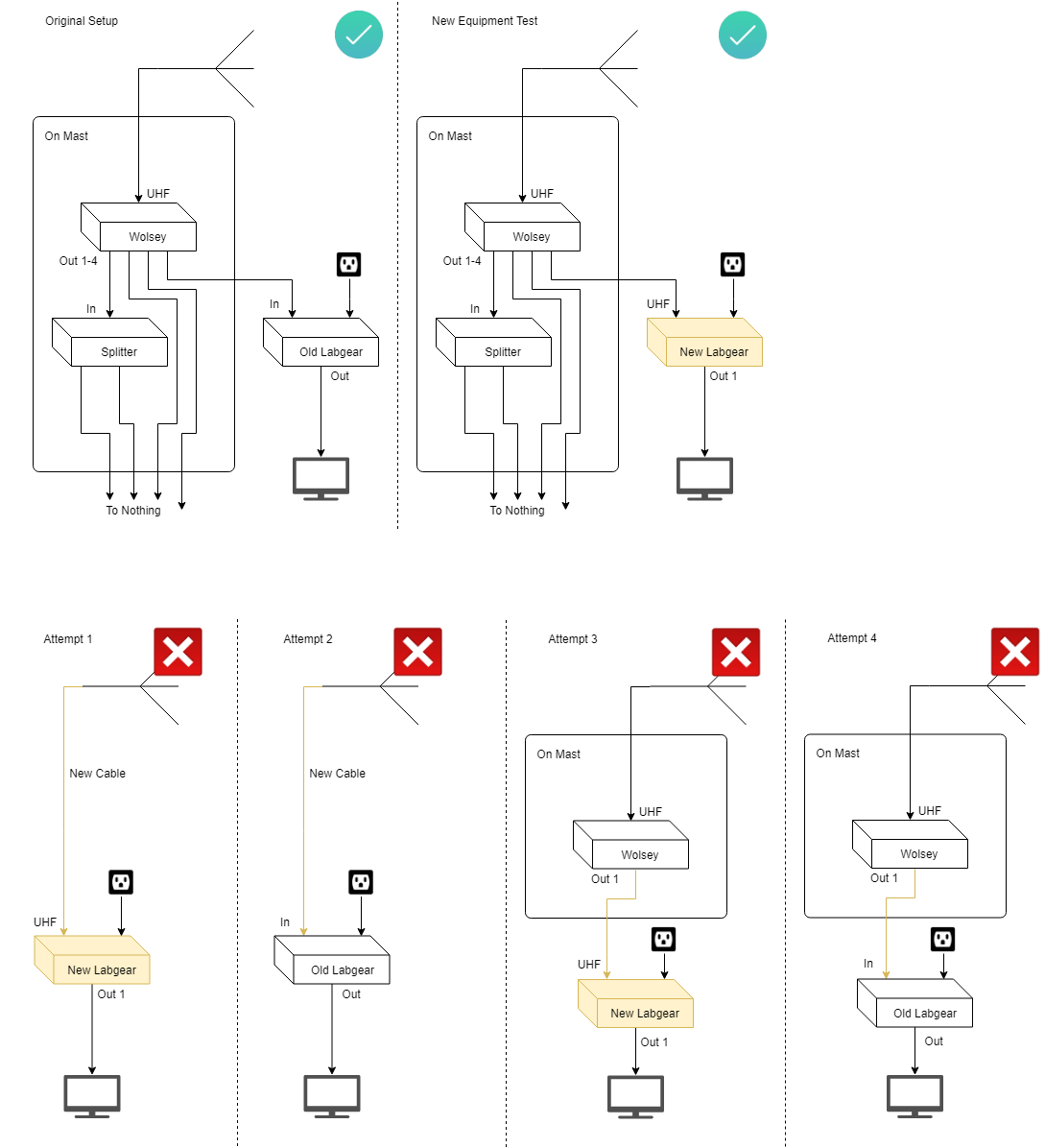 Masthead Amplifier Wiring Diagram