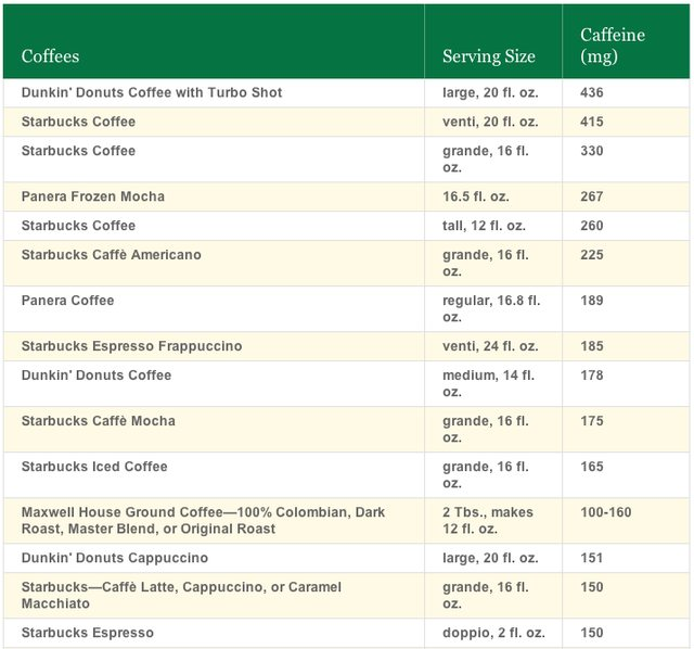 Image Result For How Many Mg Of Caffeine In Cup Of Coffee