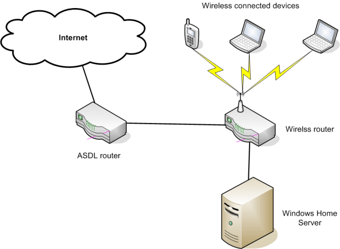 why can't my windows home server see the internet  super user