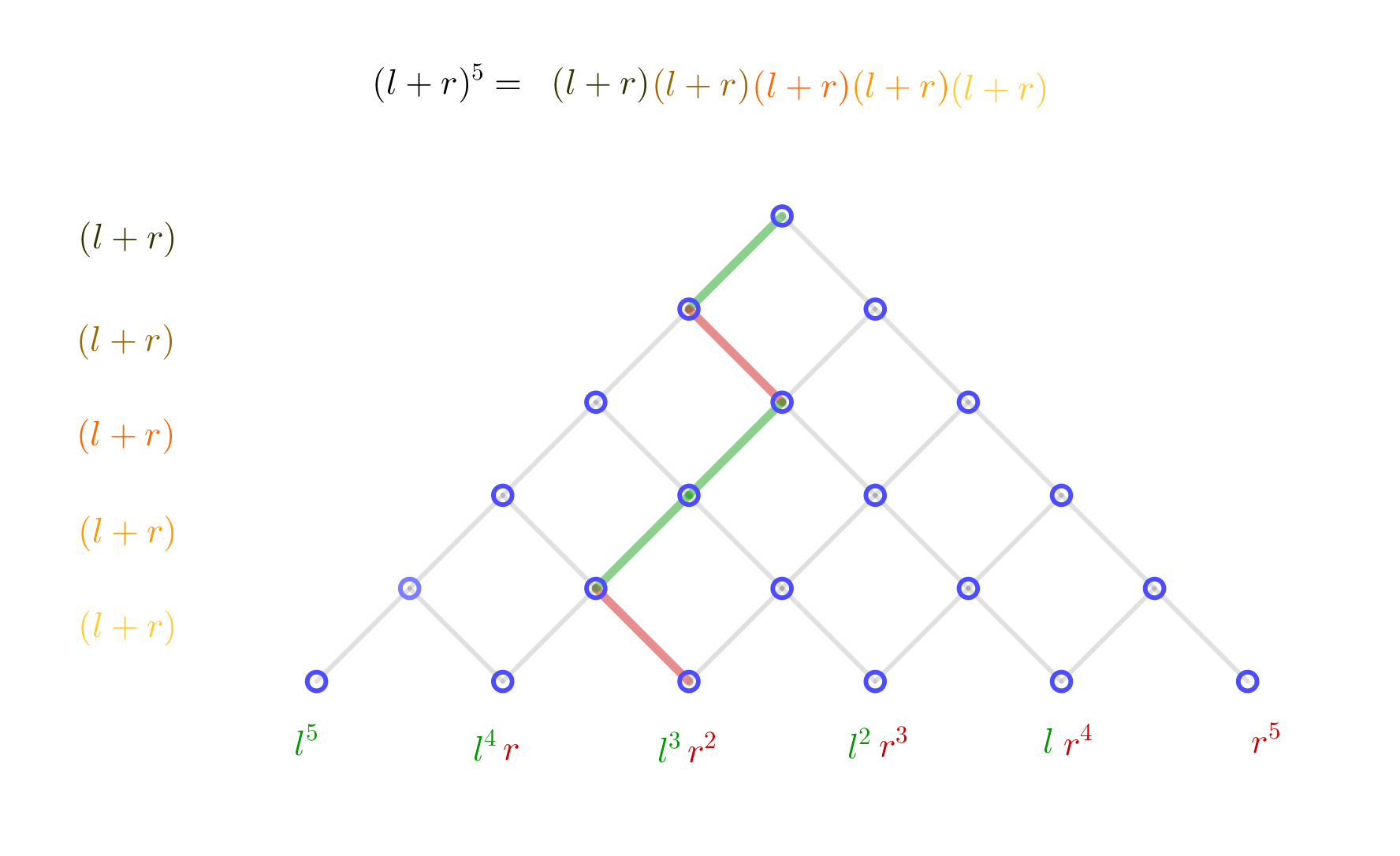 The Relationship Between The Pascal S Triangle Sequence