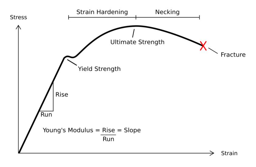 classical mechanics - Yield Strength versus Ultimate ...