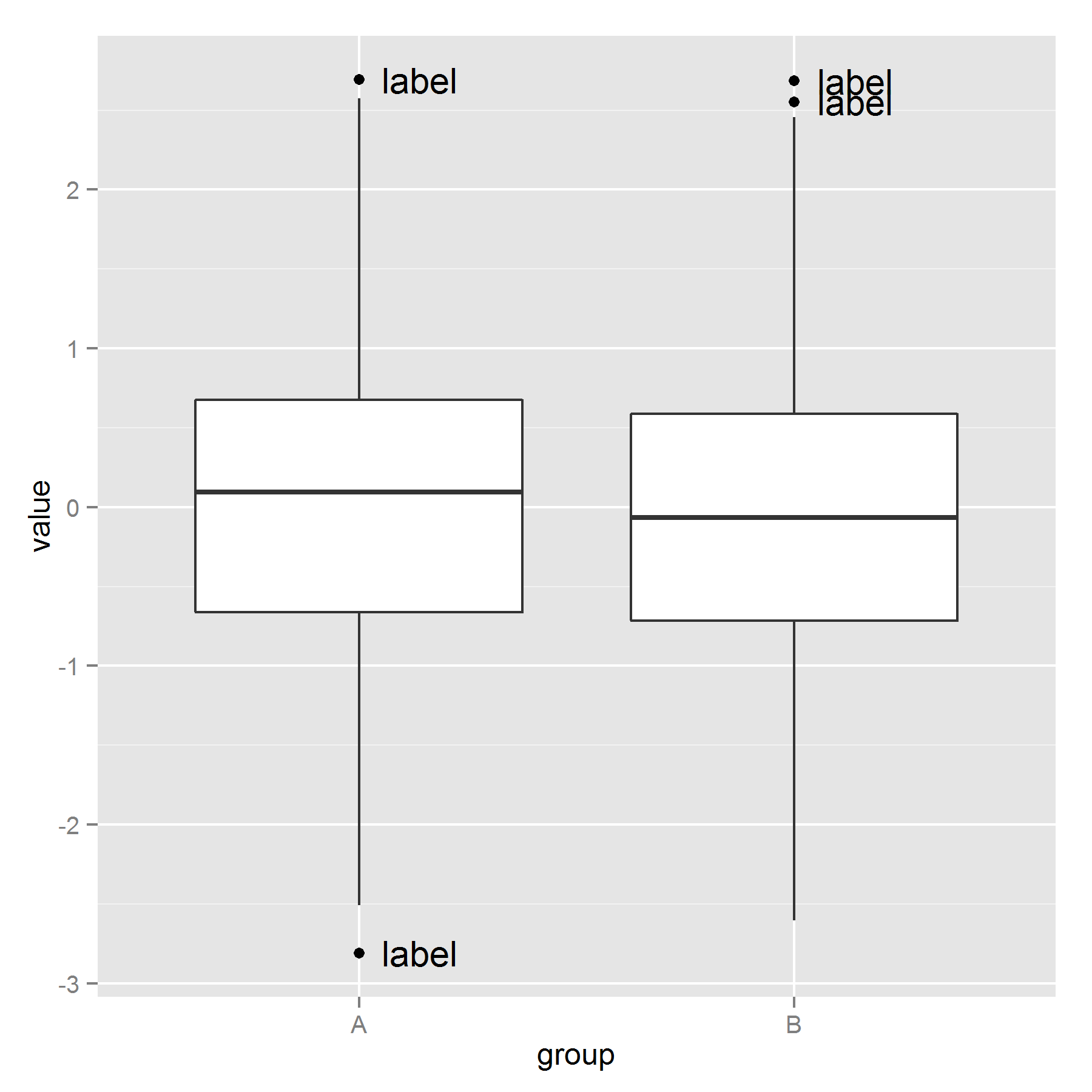 Outliers Box Plots Worksheet