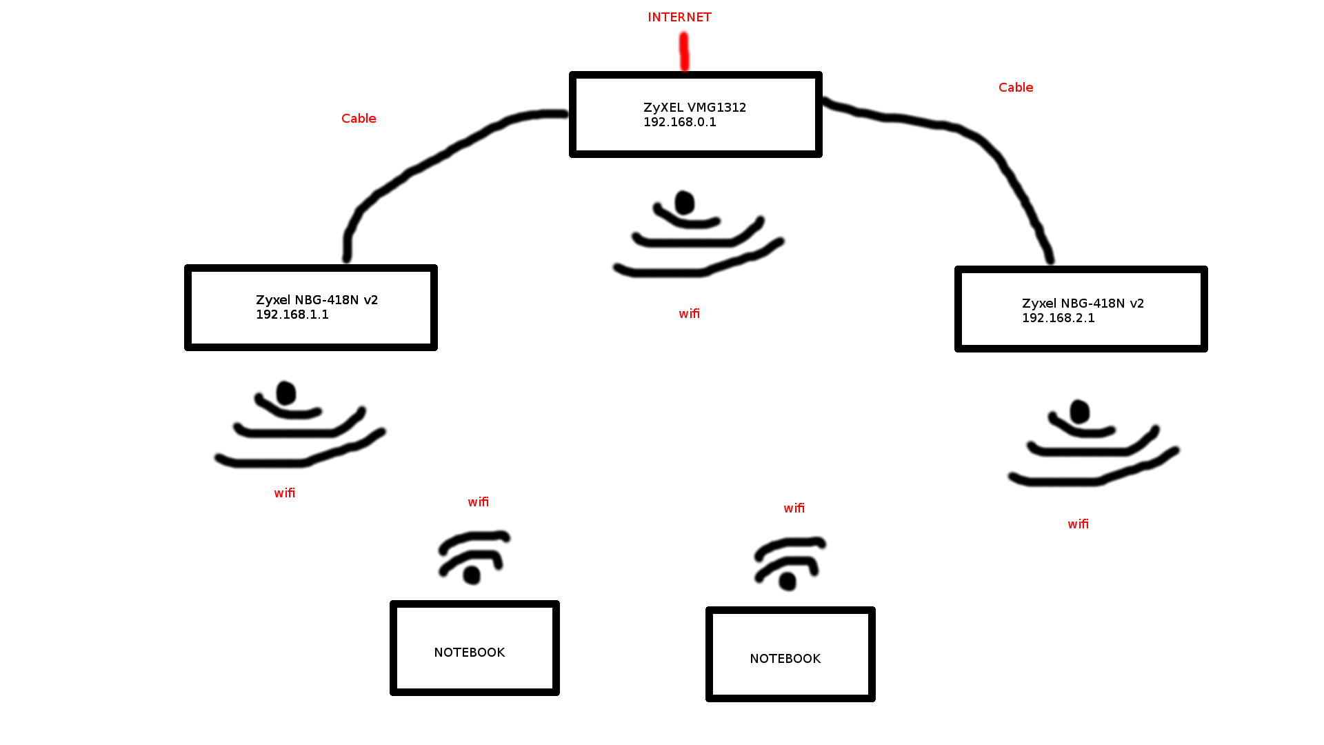 Dns On Router