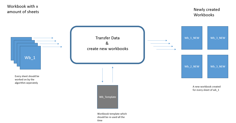 Excel Vba Loop Through Sheets Transfer Data Create