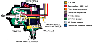 turboprop  How does this fuel pump work?  Aviation Stack