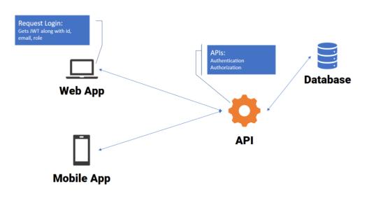 Flow of Web APP to API