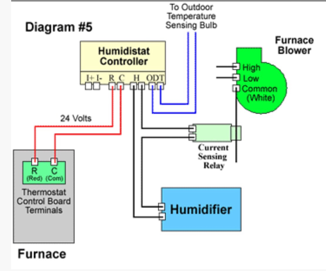 Gmp100 4 Wiring Humidifier Block And Schematic Diagrams 3 Blower Diagram For Furnace Free Download Xwiaw Gas Rh Us Gmp125 Parts