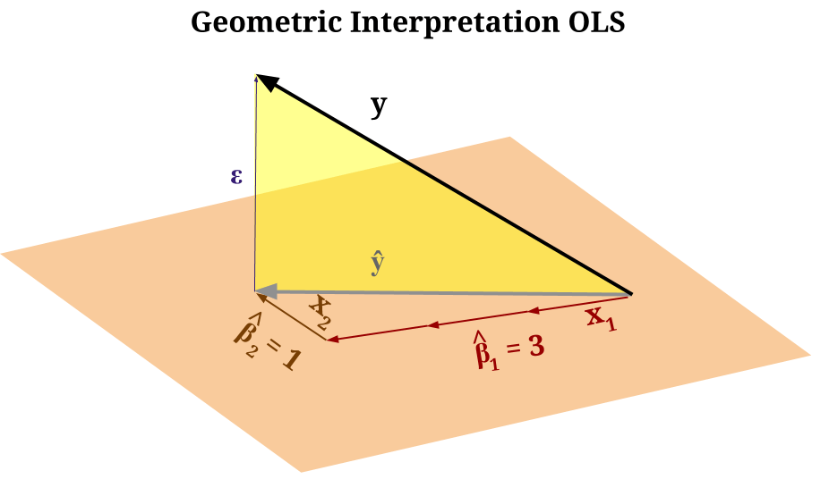 Projections Onto Subspace Least Square Method Mathematics Stack Exchange