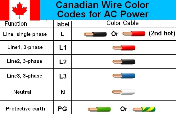 australian 3phase colour code standard  electrical