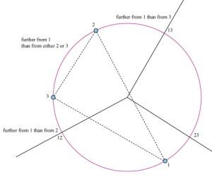 putational geometry  farthest point voronoi diagram of