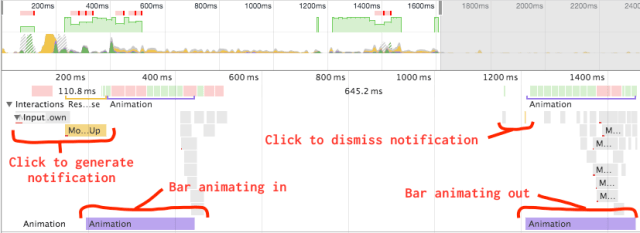 Timeline of expected behaviour